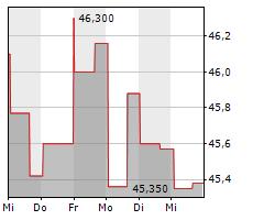 ALIMENTATION COUCHE-TARD INC Chart 1 Jahr