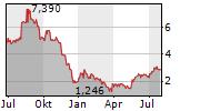 ALIMERA SCIENCES INC Chart 1 Jahr