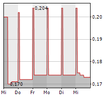 ALINA HOLDINGS PLC Chart 1 Jahr