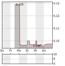 ALINA HOLDINGS Aktie 5-Tage-Chart