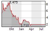ALKALINE WATER COMPANY INC Chart 1 Jahr