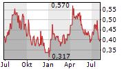 ALKANE RESOURCES LTD Chart 1 Jahr