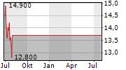 ALLANE SE Chart 1 Jahr
