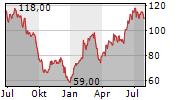 ALLEGIANT TRAVEL COMPANY Chart 1 Jahr
