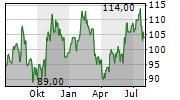 ALLEGION PLC Chart 1 Jahr