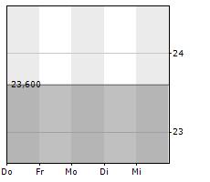 ALLERTHAL-WERKE AG Chart 1 Jahr