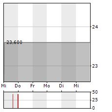 ALLERTHAL-WERKE Aktie 5-Tage-Chart