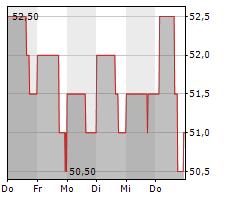 ALLETE INC Chart 1 Jahr