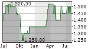 ALLGAEUER BRAUHAUS AG Chart 1 Jahr