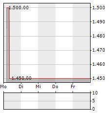 ALLGAEUER BRAUHAUS Aktie 1-Woche-Intraday-Chart