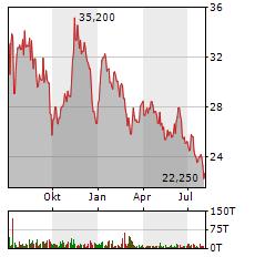 ALLGEIER Aktie Chart 1 Jahr