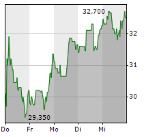 ALLGEIER SE Chart 1 Jahr