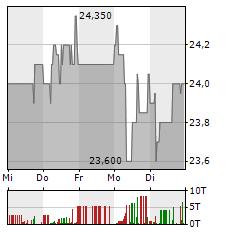 ALLGEIER Aktie 5-Tage-Chart