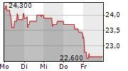 ALLGEIER SE 5-Tage-Chart
