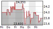 ALLGEIER SE 1-Woche-Intraday-Chart