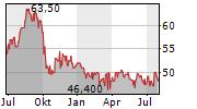 ALLIANT ENERGY CORPORATION Chart 1 Jahr
