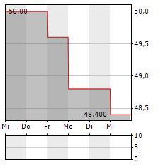 ALLIANT ENERGY Aktie 1-Woche-Intraday-Chart
