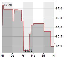 ALLIANZ ROHSTOFFFONDS A EUR Chart 1 Jahr