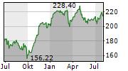 ALLIANZ SE Chart 1 Jahr