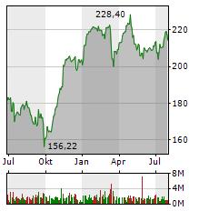 ALLIANZ Aktie Chart 1 Jahr