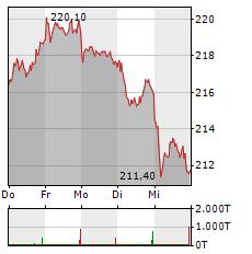 ALLIANZ Aktie 1-Woche-Intraday-Chart