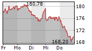 ALLIANZ SE 1-Woche-Intraday-Chart