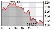 ALLIANZ SE 5-Tage-Chart