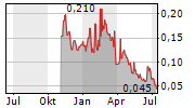 ALLIED COPPER CORP Chart 1 Jahr