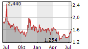 ALLIED ESPORTS ENTERTAINMENT INC Chart 1 Jahr