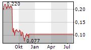 ALLIED MINDS PLC Chart 1 Jahr