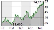 ALLISON TRANSMISSION HOLDINGS INC Chart 1 Jahr