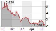 ALLOT LTD Chart 1 Jahr