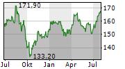ALLREAL HOLDING AG Chart 1 Jahr