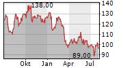 ALLSTATE CORPORATION Chart 1 Jahr