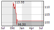 ALLSTATE CORPORATION Chart 1 Jahr