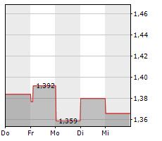 ALM BRAND A/S Chart 1 Jahr