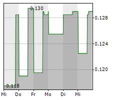 ALMADEN MINERALS LTD Chart 1 Jahr