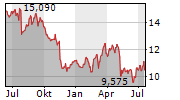 ALMIRALL SA Chart 1 Jahr