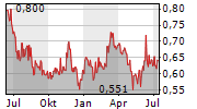 ALMONTY INDUSTRIES INC Chart 1 Jahr