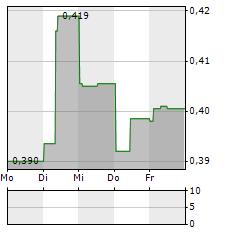 ALMONTY Aktie 1-Woche-Intraday-Chart