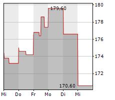 ALNYLAM PHARMACEUTICALS INC Chart 1 Jahr