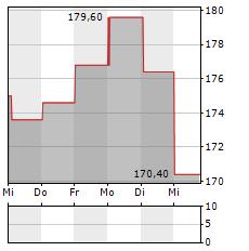 ALNYLAM PHARMACEUTICALS Aktie 1-Woche-Intraday-Chart