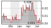 ALORO MINING CORP Chart 1 Jahr
