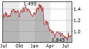 ALPEK SAB DE CV Chart 1 Jahr