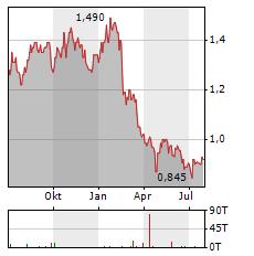 ALPEK Aktie Chart 1 Jahr