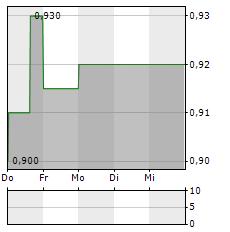 ALPEK Aktie 5-Tage-Chart