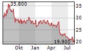 ALPHA SYSTEMS INC Chart 1 Jahr