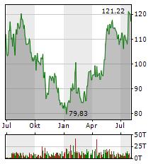 ALPHABET Aktie Chart 1 Jahr