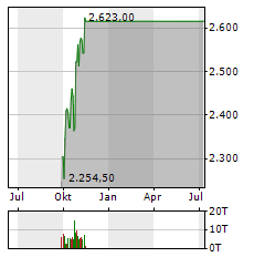 ALPHABET INC CL A Jahres Chart