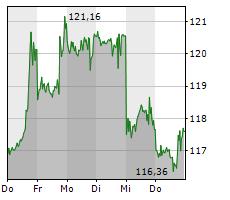 ALPHABET INC CL A Chart 1 Jahr